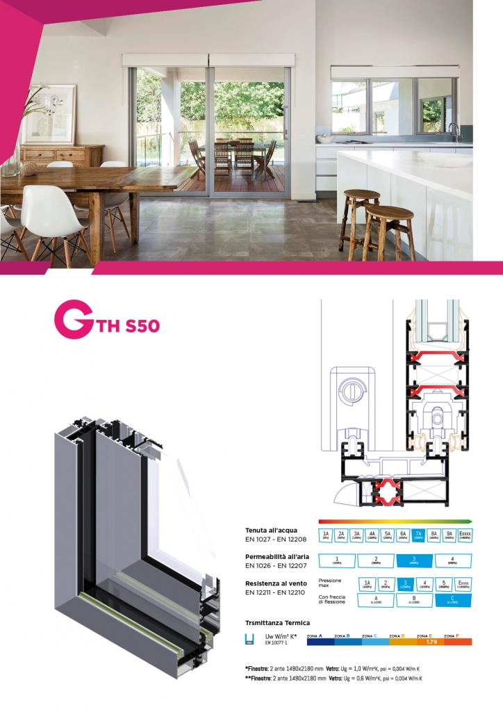 GTHS50