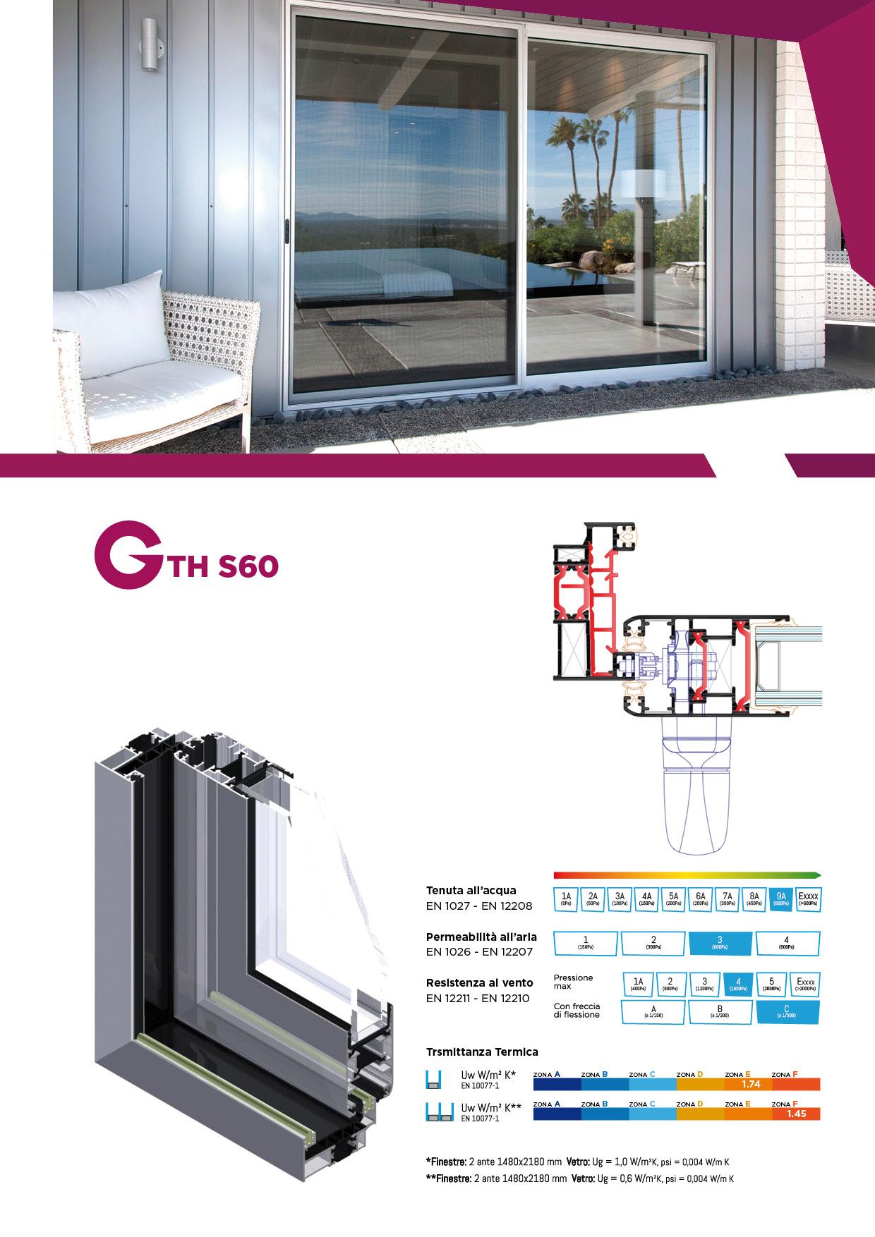GTHS60